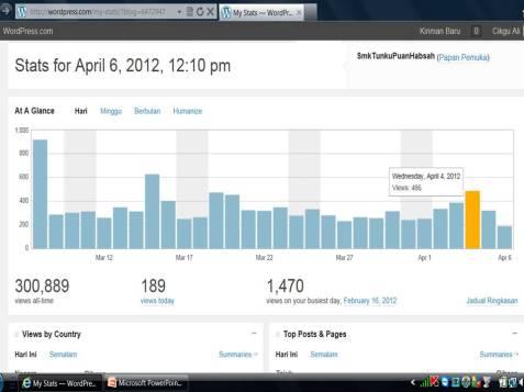 SMKTPH dikunjungi 300,889 kali secara maya